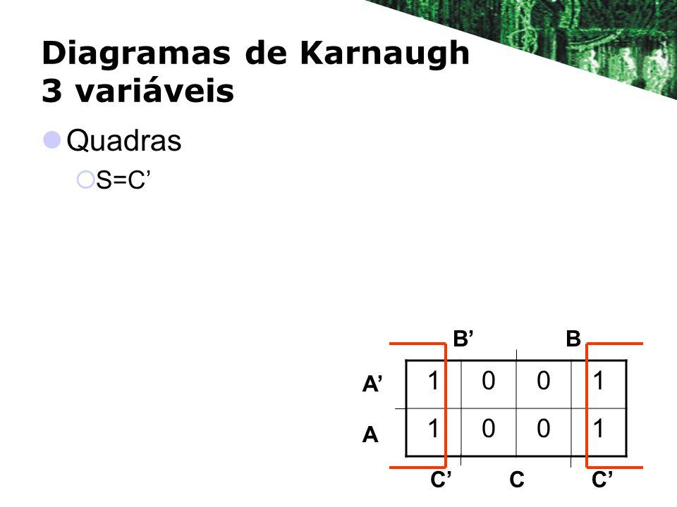 Diagramas de Karnaugh 3 variáveis Quadras S=C BB A A 1001 1001 CCC