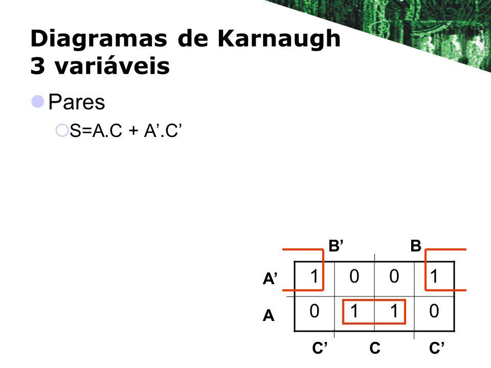 Diagramas de Karnaugh 3 variáveis Pares S=A.C + A.C BB A A 1001 0110 CCC