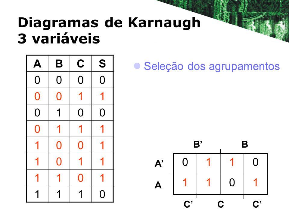 Diagramas de Karnaugh 3 variáveis Seleção dos agrupamentos BB A A 0110 1101 CCC ABCS 0000 0011 0100 0111 1001 1011 1101 1110