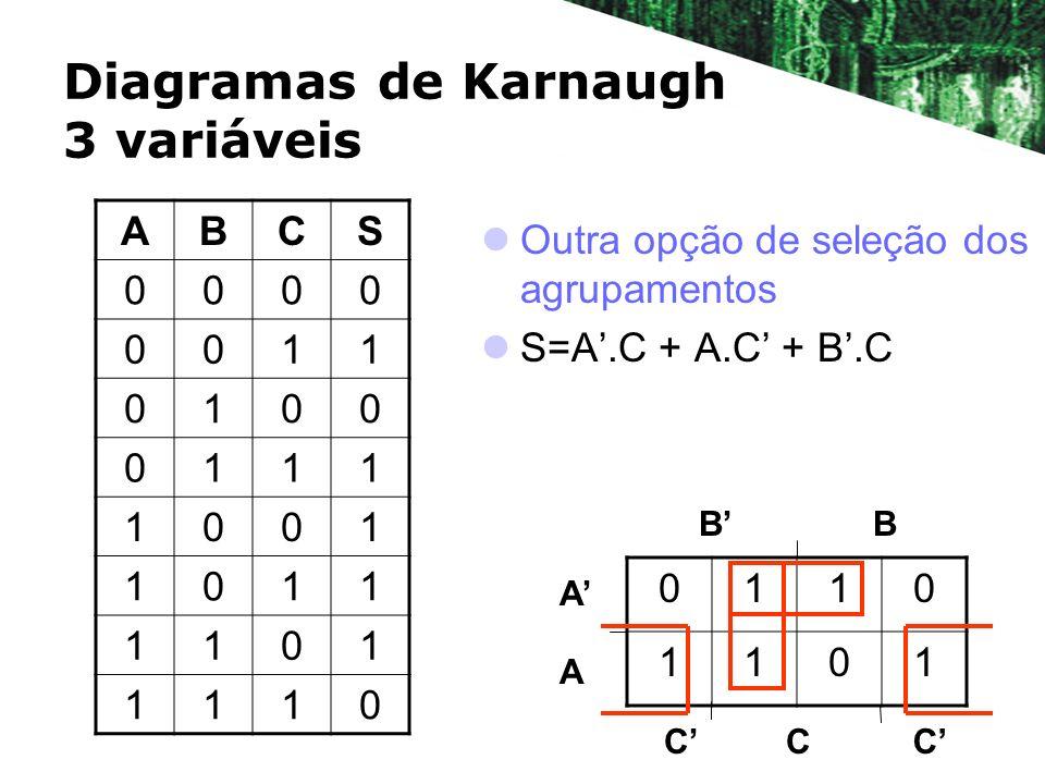 Diagramas de Karnaugh 3 variáveis Outra opção de seleção dos agrupamentos S=A.C + A.C + B.C BB A A 0110 1101 CCC ABCS 0000 0011 0100 0111 1001 1011 11