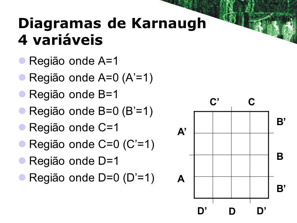 Diagramas de Karnaugh 4 variáveis Região onde A=1 Região onde A=0 (A=1) Região onde B=1 Região onde B=0 (B=1) Região onde C=1 Região onde C=0 (C=1) Região onde D=1 Região onde D=0 (D=1) B B A A CC D B D D