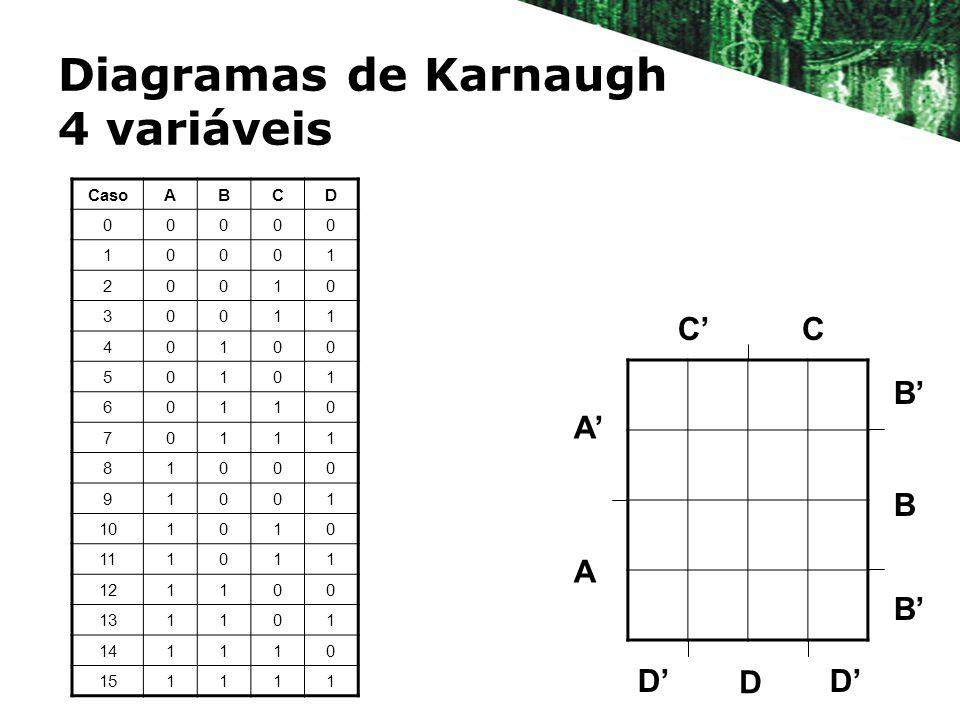 Diagramas de Karnaugh 4 variáveis CasoABCD 00000 10001 20010 30011 40100 50101 60110 70111 81000 91001 101010 111011 121100 131101 141110 151111 B B A A CC D B D D