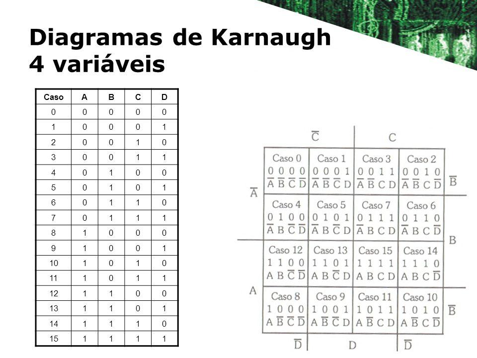 Diagramas de Karnaugh 4 variáveis CasoABCD 00000 10001 20010 30011 40100 50101 60110 70111 81000 91001 101010 111011 121100 131101 141110 151111
