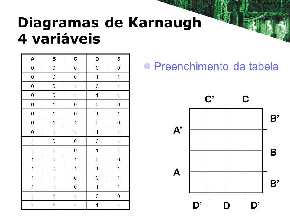 Diagramas de Karnaugh 4 variáveis ABCDS 00000 00011 00101 00111 01000 01011 01100 01111 10001 10011 10100 10111 11001 11011 11100 11111 B B A A CC D B D D Preenchimento da tabela