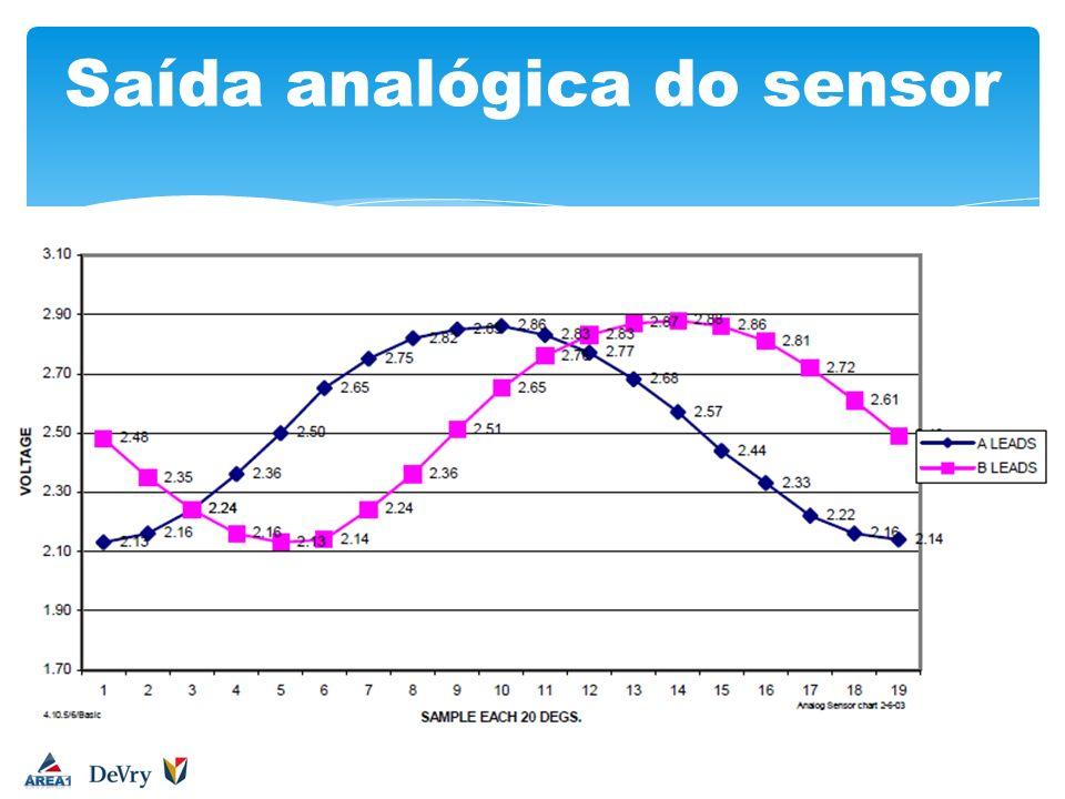 Saída analógica do sensor