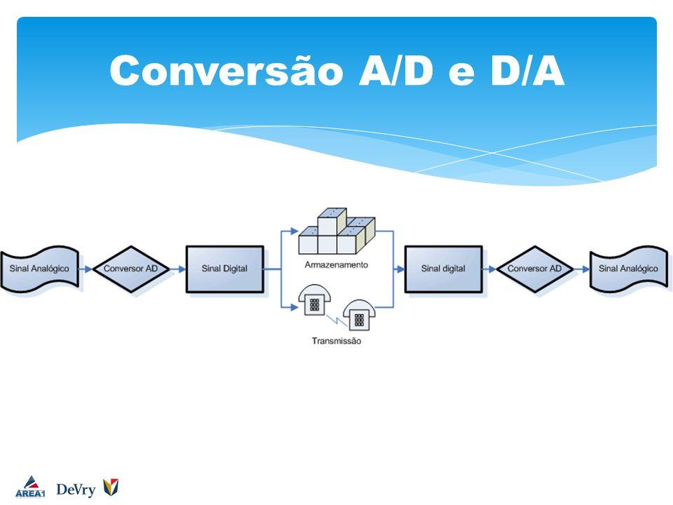 Conversores A/D e D/A Exemplo do CD Como só ouvimos sons de 20Hz a 20 kHz A taxa de amostragem deveria ser de pelo menos 40 kHz para que todas as freqüências audíveis fossem ser registradas
