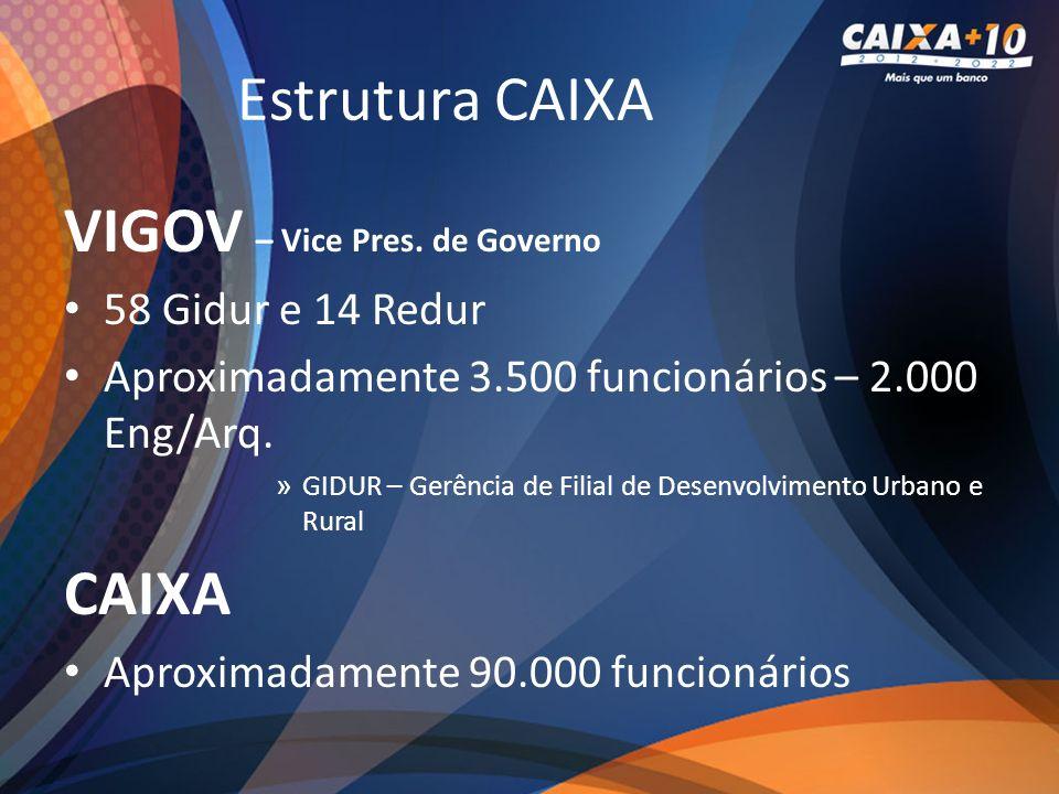Estrutura CAIXA VIGOV – Vice Pres. de Governo 58 Gidur e 14 Redur Aproximadamente 3.500 funcionários – 2.000 Eng/Arq. » GIDUR – Gerência de Filial de