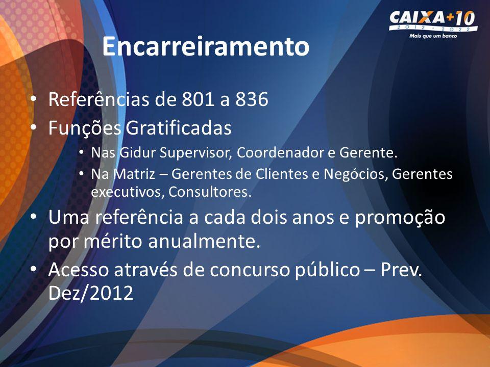 57 72 78 88 99 20032006200920122013* EVOLUÇÃO DO QUADRO DE EMPREGADOS (MIL) * previsão Contratação de 12 mil novos empregados.
