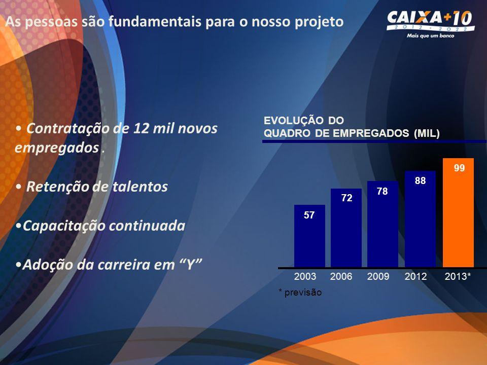 57 72 78 88 99 20032006200920122013* EVOLUÇÃO DO QUADRO DE EMPREGADOS (MIL) * previsão Contratação de 12 mil novos empregados. Retenção de talentos Ca