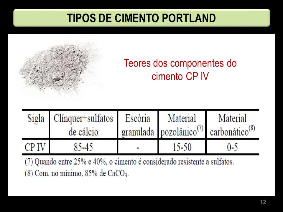 12 Teores dos componentes do cimento CP IV TIPOS DE CIMENTO PORTLAND