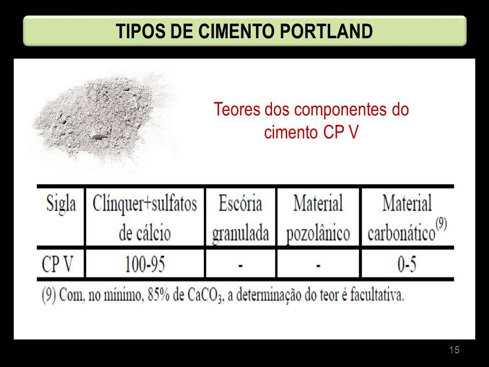15 Teores dos componentes do cimento CP V TIPOS DE CIMENTO PORTLAND
