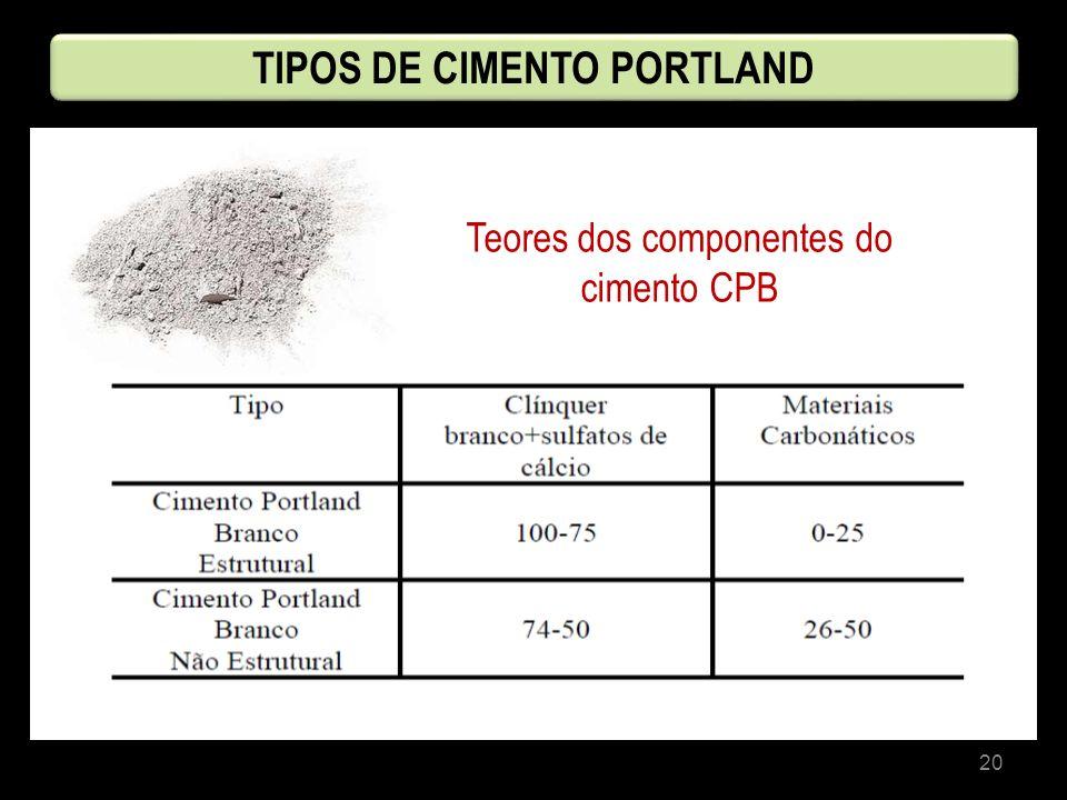 20 Teores dos componentes do cimento CPB TIPOS DE CIMENTO PORTLAND