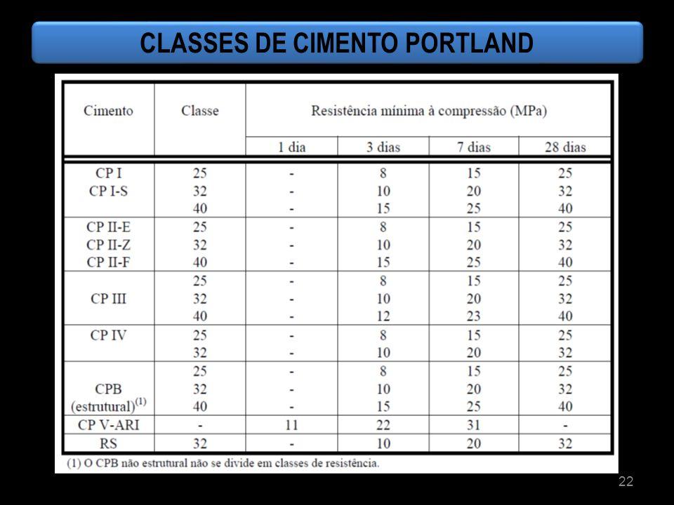 22 CLASSES DE CIMENTO PORTLAND