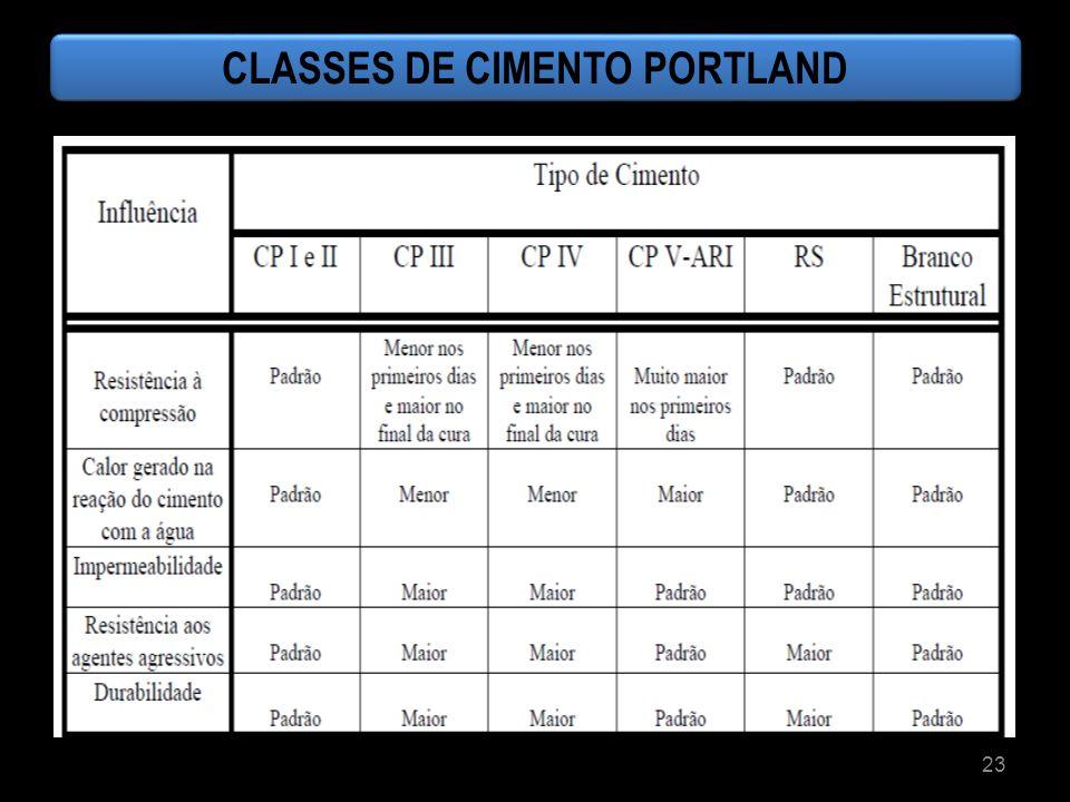 23 CLASSES DE CIMENTO PORTLAND