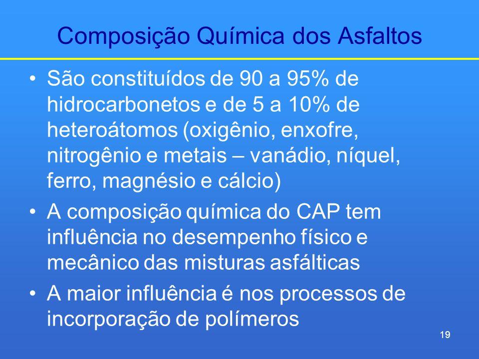 Composição Química dos Asfaltos São constituídos de 90 a 95% de hidrocarbonetos e de 5 a 10% de heteroátomos (oxigênio, enxofre, nitrogênio e metais –
