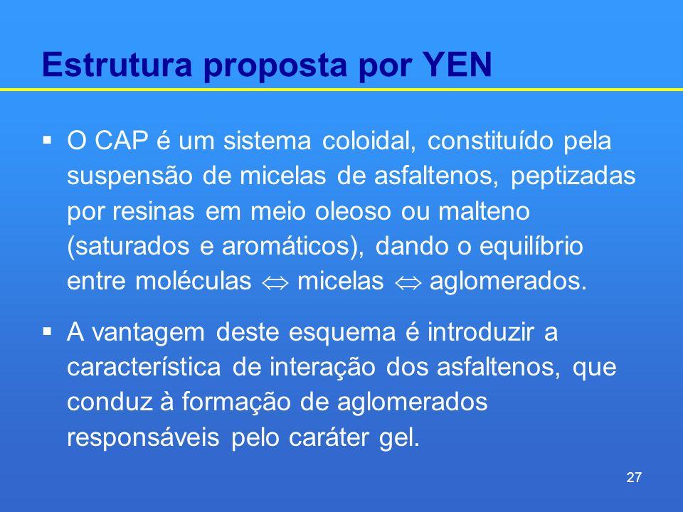 Estrutura proposta por YEN O CAP é um sistema coloidal, constituído pela suspensão de micelas de asfaltenos, peptizadas por resinas em meio oleoso ou