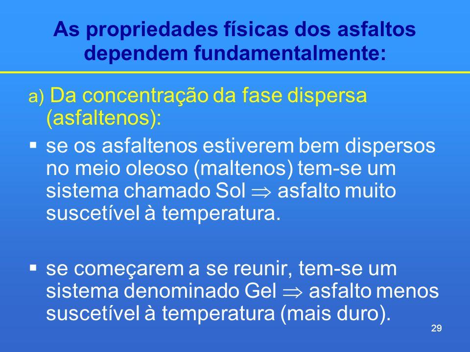 As propriedades físicas dos asfaltos dependem fundamentalmente: a) Da concentração da fase dispersa (asfaltenos): se os asfaltenos estiverem bem dispe