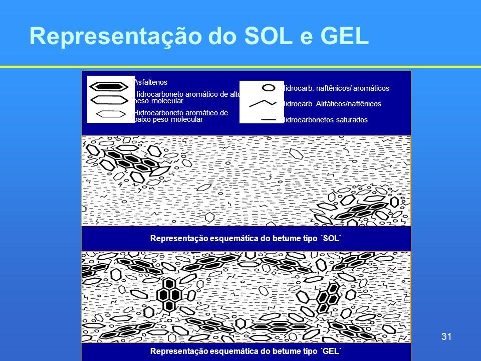 Representação do SOL e GEL Representação esquemática do betume tipo ´SOL` Representação esquemática do betume tipo ´GEL` Asfaltenos Hidrocarboneto aro