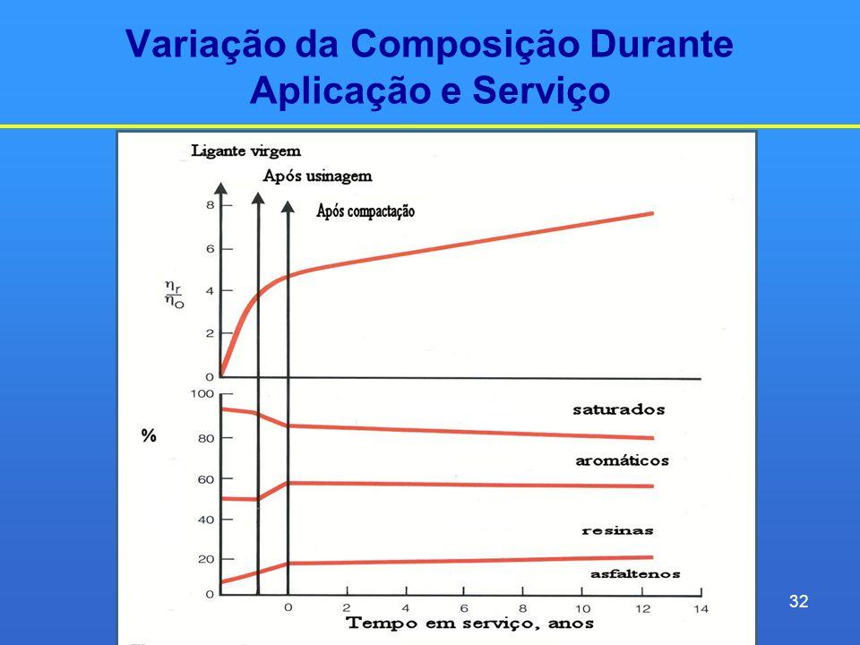 Variação da Composição Durante Aplicação e Serviço 32