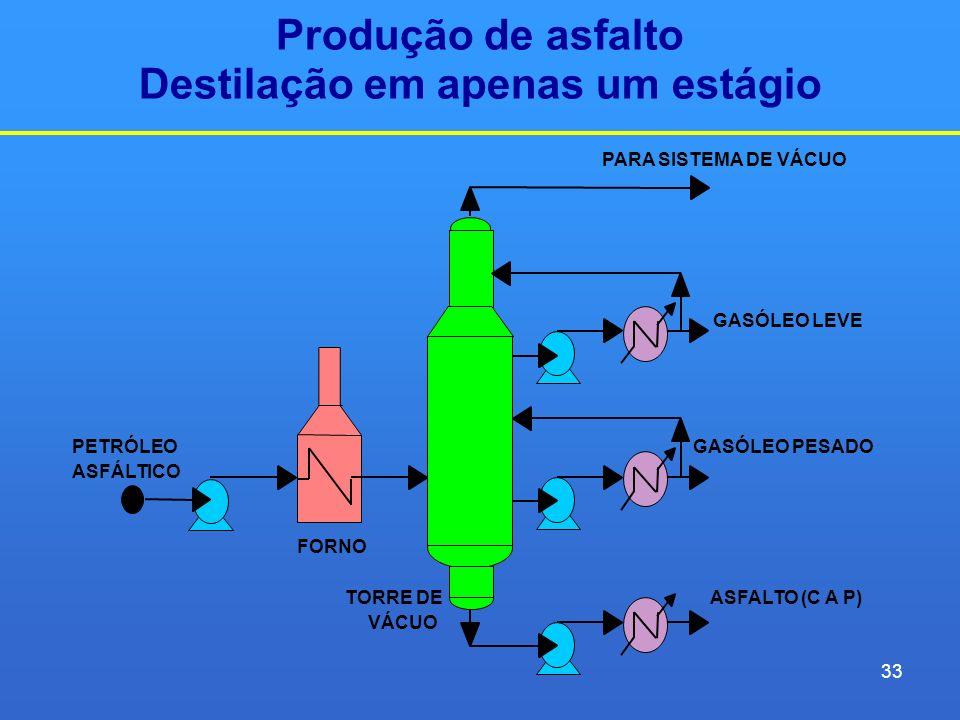 Produção de asfalto Destilação em apenas um estágio PARA SISTEMA DE VÁCUO GASÓLEO LEVE PETRÓLEOGASÓLEO PESADO ASFÁLTICO FORNO TORRE DEASFALTO (C A P)