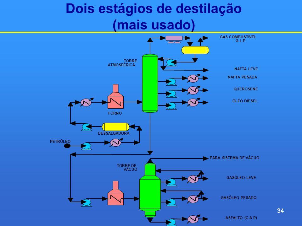 Dois estágios de destilação (mais usado) GÁS COMBUSTÍVEL G L P TORRE ATMOSFÉRICA NAFTA LEVE NAFTA PESADA QUEROSENE ÓLEO DIESEL FORNO DESSALGADORA PETR