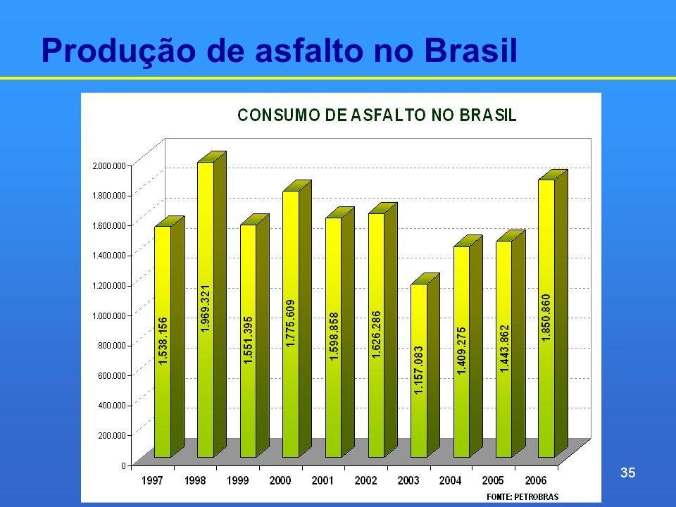 Produção de asfalto no Brasil 35