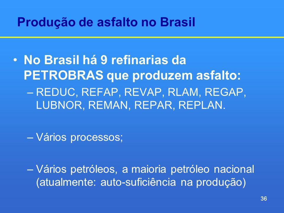 Produção de asfalto no Brasil No Brasil há 9 refinarias da PETROBRAS que produzem asfalto: –REDUC, REFAP, REVAP, RLAM, REGAP, LUBNOR, REMAN, REPAR, RE