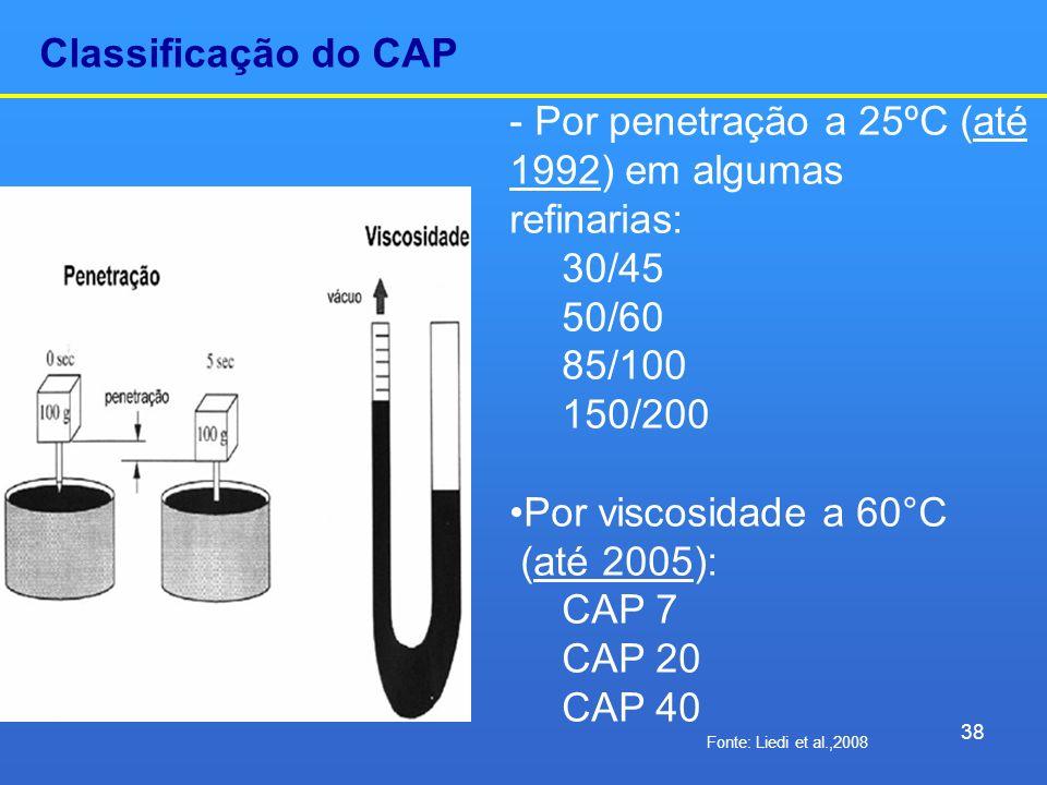 Classificação do CAP - Por penetração a 25ºC (até 1992) em algumas refinarias: 30/45 50/60 85/100 150/200 Por viscosidade a 60°C (até 2005): CAP 7 CAP