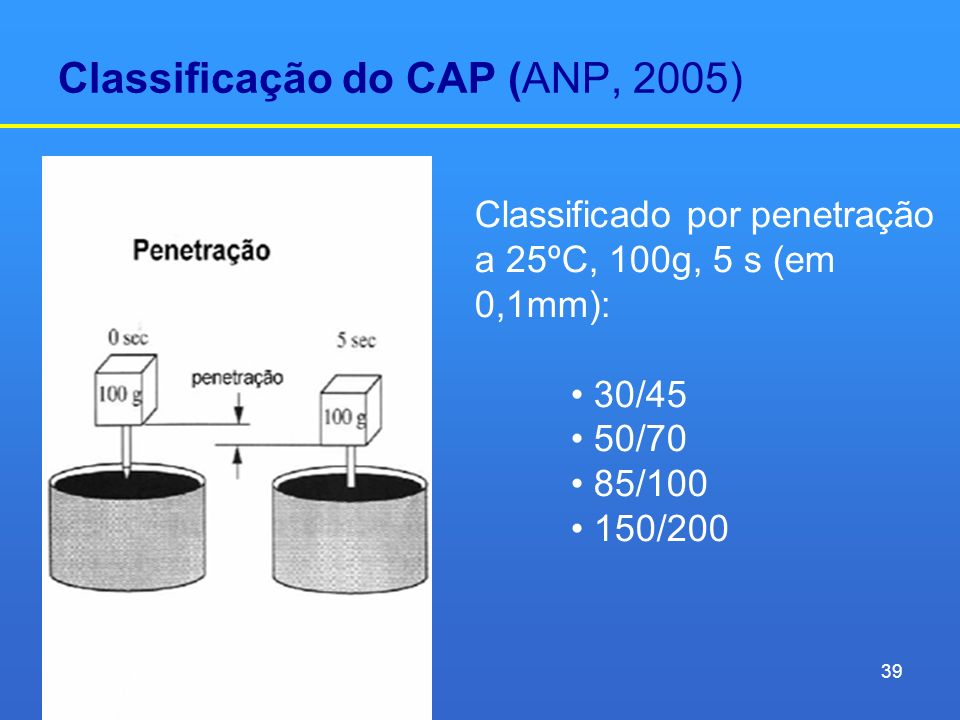 Classificação do CAP (ANP, 2005) Classificado por penetração a 25ºC, 100g, 5 s (em 0,1mm): 30/45 50/70 85/100 150/200 39