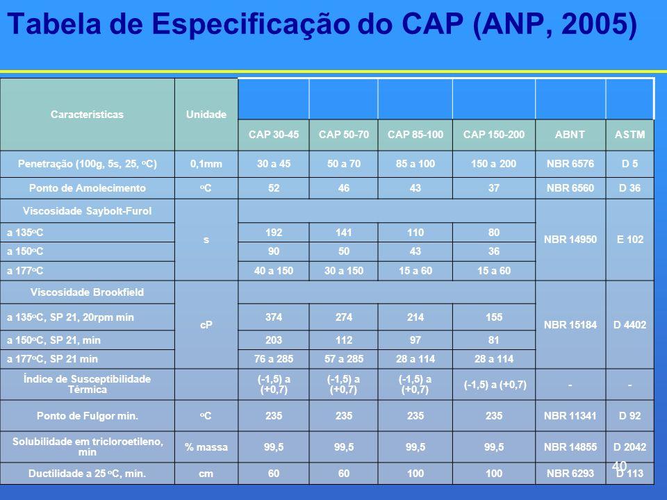 Tabela de Especificação do CAP (ANP, 2005) CaracterísticasUnidade CAP 30-45CAP 50-70CAP 85-100CAP 150-200ABNTASTM Penetração (100g, 5s, 25, o C)0,1mm3