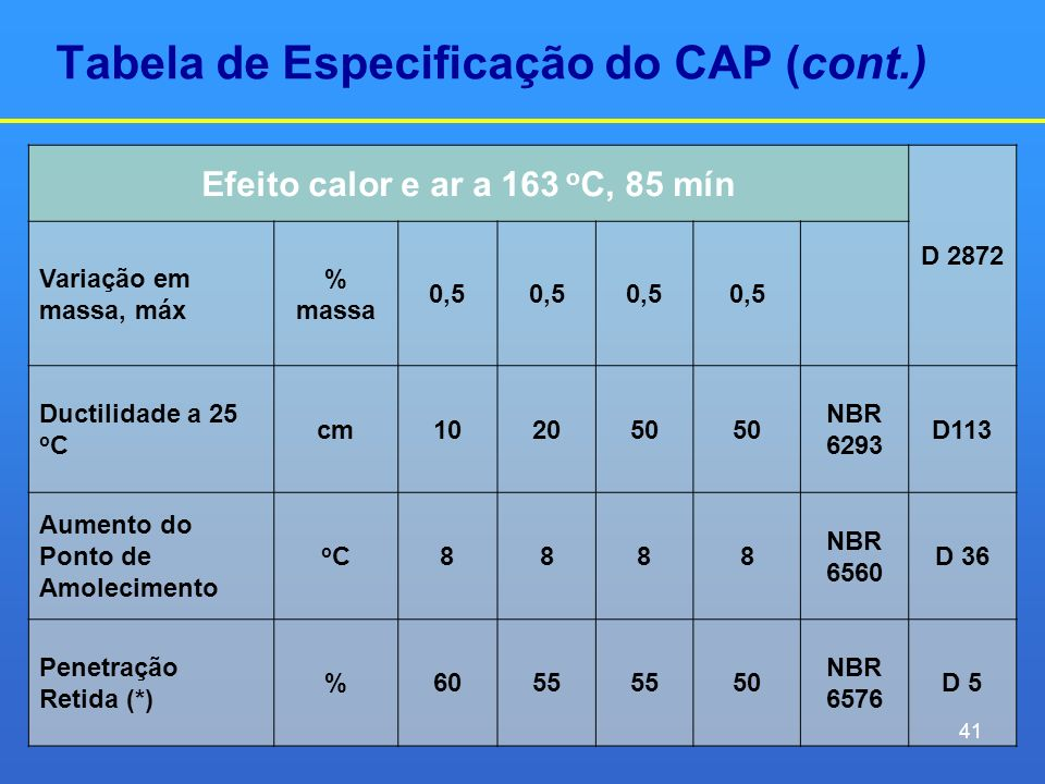 Tabela de Especificação do CAP (cont.) Efeito calor e ar a 163 o C, 85 mín D 2872 Variação em massa, máx % massa 0,5 Ductilidade a 25 o C cm102050 NBR