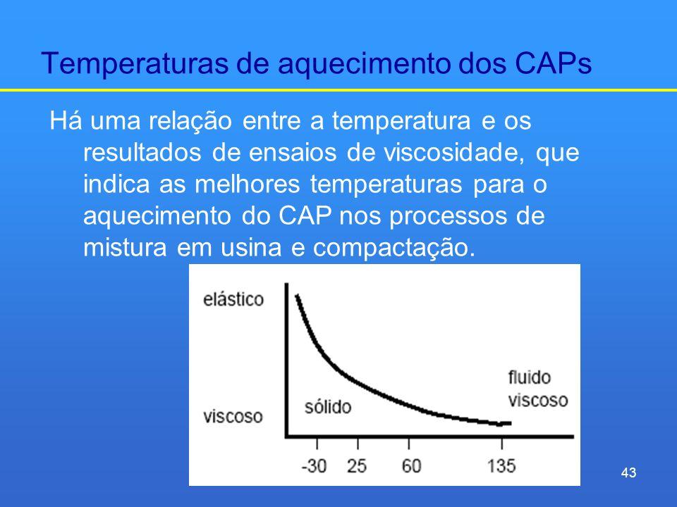 Temperaturas de aquecimento dos CAPs Há uma relação entre a temperatura e os resultados de ensaios de viscosidade, que indica as melhores temperaturas