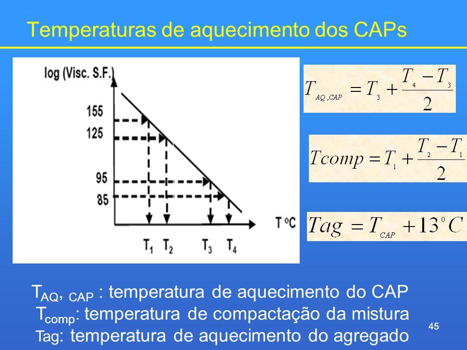 Temperaturas de aquecimento dos CAPs 45 T AQ, CAP : temperatura de aquecimento do CAP T comp : temperatura de compactação da mistura Tag : temperatura