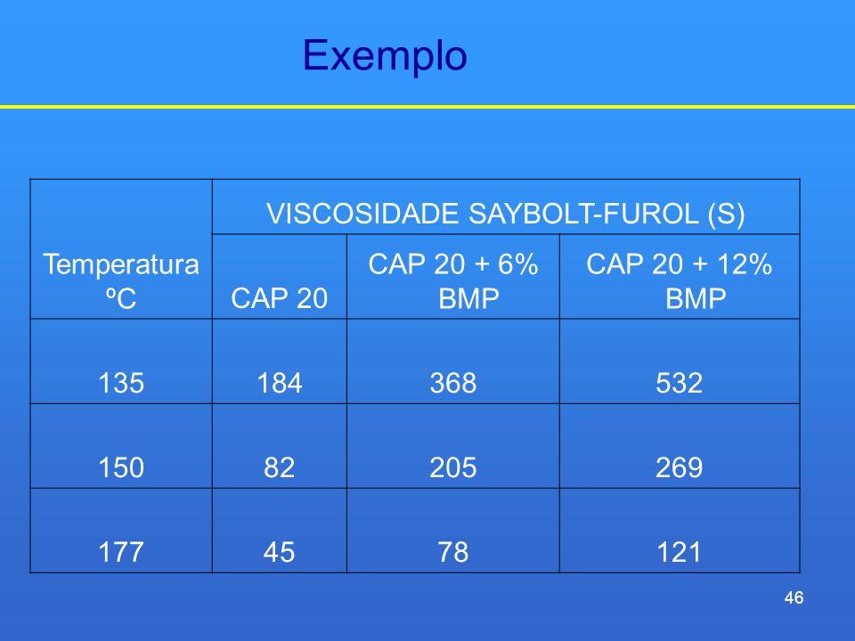 Exemplo Temperatura ºC VISCOSIDADE SAYBOLT-FUROL (S) CAP 20 CAP 20 + 6% BMP CAP 20 + 12% BMP 135184368532 15082205269 1774578121 46