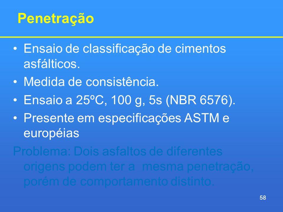 Penetração Ensaio de classificação de cimentos asfálticos. Medida de consistência. Ensaio a 25ºC, 100 g, 5s (NBR 6576). Presente em especificações AST