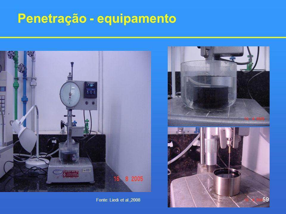 Penetração - equipamento 59 Fonte: Liedi et al.,2008