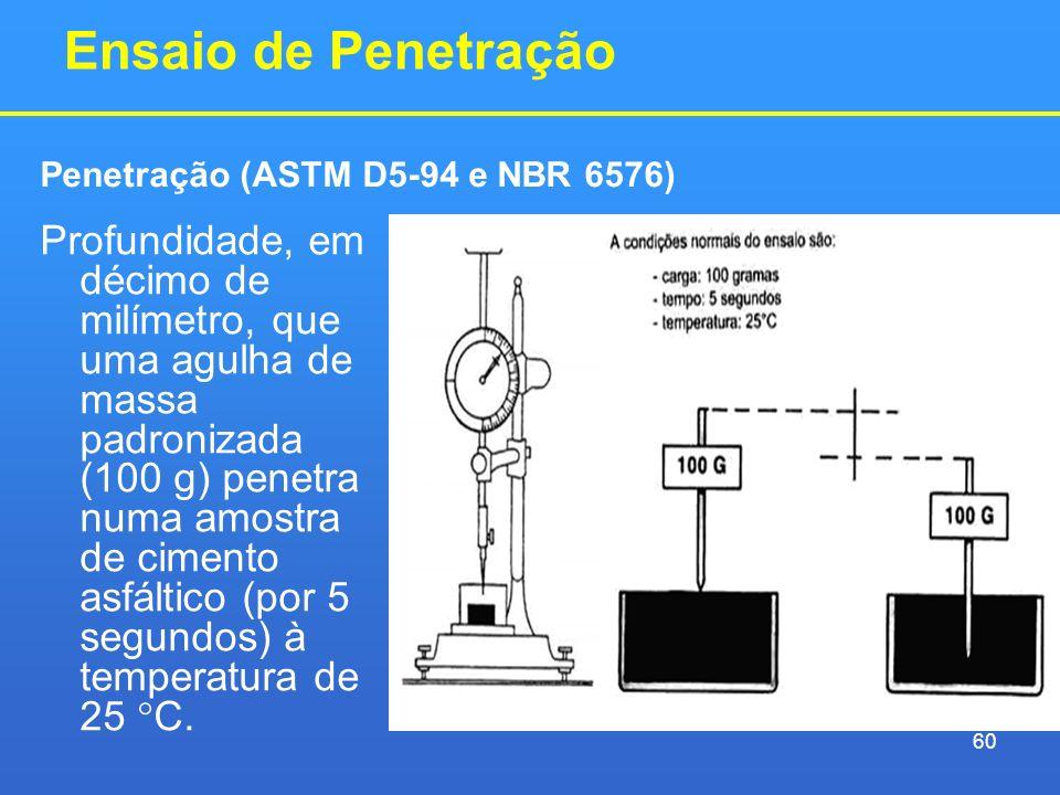 Ensaio de Penetração Profundidade, em décimo de milímetro, que uma agulha de massa padronizada (100 g) penetra numa amostra de cimento asfáltico (por