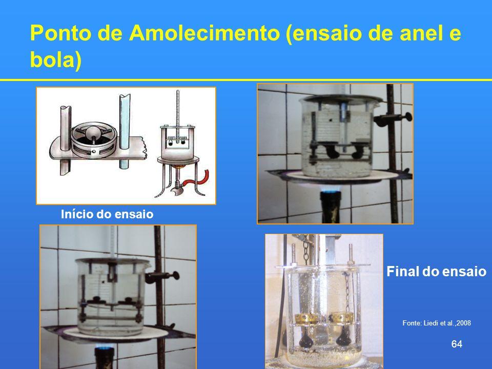 Ponto de Amolecimento (ensaio de anel e bola) Início do ensaio Final do ensaio 64 Fonte: Liedi et al.,2008