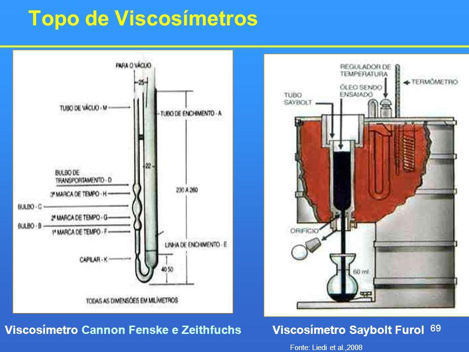 Topo de Viscosímetros Viscosímetro Cannon Fenske e ZeithfuchsViscosímetro Saybolt Furol 69 Fonte: Liedi et al.,2008