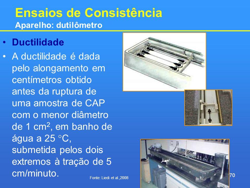 Ensaios de Consistência Aparelho: dutilômetro Ductilidade A ductilidade é dada pelo alongamento em centímetros obtido antes da ruptura de uma amostra