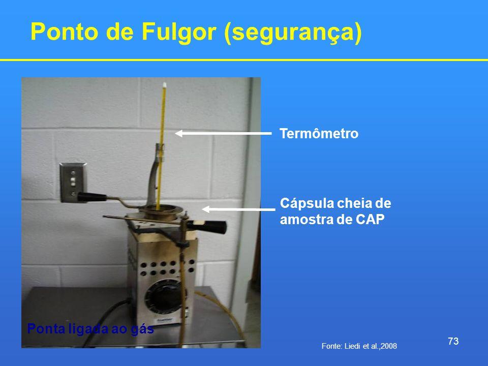 Ponto de Fulgor (segurança) Termômetro Cápsula cheia de amostra de CAP Ponta ligada ao gás 73 Fonte: Liedi et al.,2008