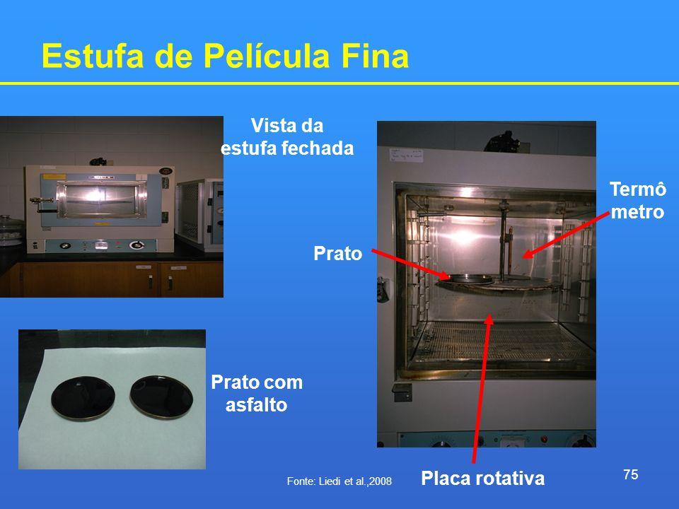 Estufa de Película Fina Vista da estufa fechada Prato com asfalto Placa rotativa Prato Termô metro 75 Fonte: Liedi et al.,2008