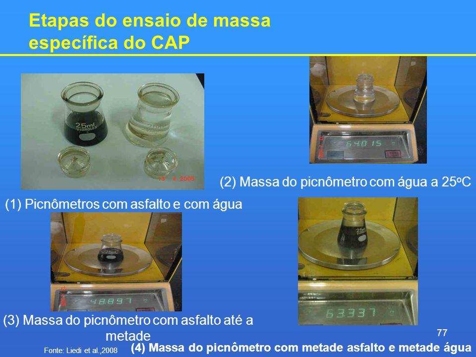Etapas do ensaio de massa específica do CAP (1) Picnômetros com asfalto e com água (3) Massa do picnômetro com asfalto até a metade (2) Massa do picnô