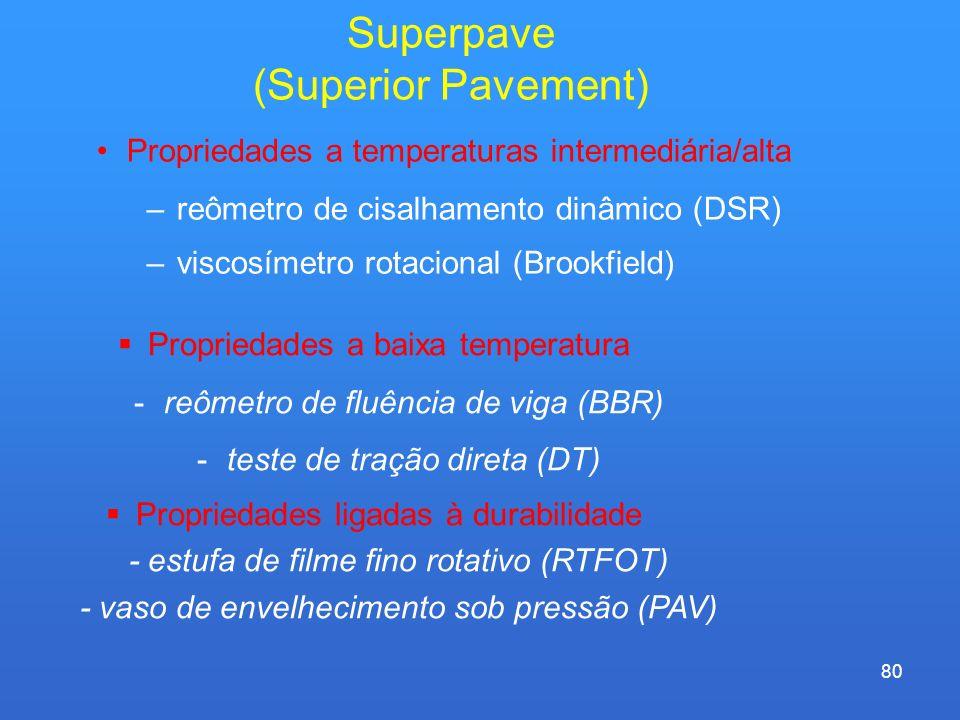 80 Superpave (Superior Pavement) Propriedades a temperaturas intermediária/alta –reômetro de cisalhamento dinâmico (DSR) –viscosímetro rotacional (Bro