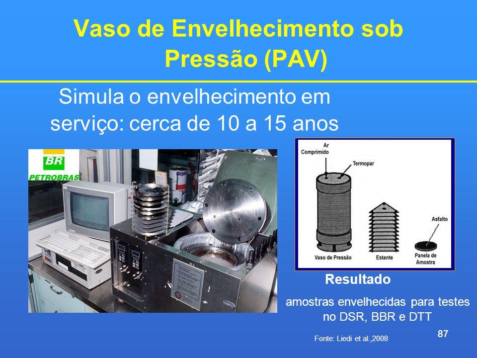 87 Vaso de Envelhecimento sob Pressão (PAV) 87 Fonte: Liedi et al.,2008 Simula o envelhecimento em serviço: cerca de 10 a 15 anos Resultado amostras e