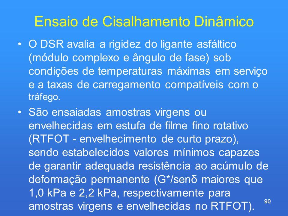 Ensaio de Cisalhamento Dinâmico O DSR avalia a rigidez do ligante asfáltico (módulo complexo e ângulo de fase) sob condições de temperaturas máximas e