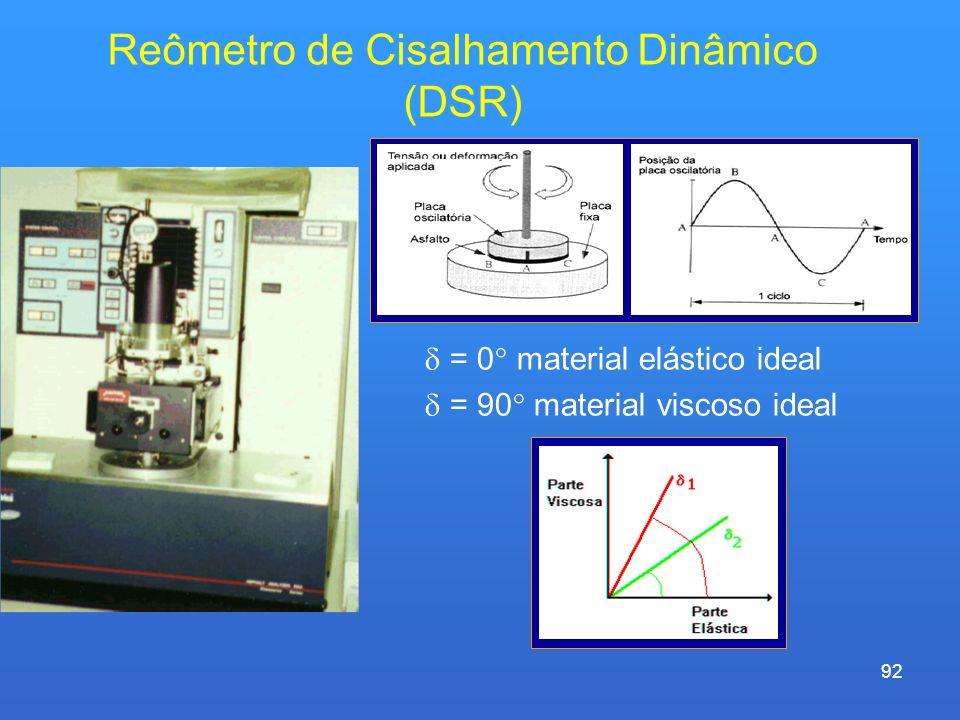 92 Reômetro de Cisalhamento Dinâmico (DSR) = 0 material elástico ideal = 90 material viscoso ideal