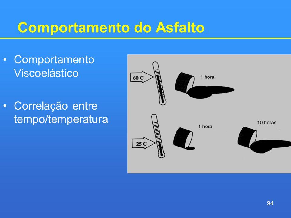 Comportamento do Asfalto Comportamento Viscoelástico Correlação entre tempo/temperatura 94