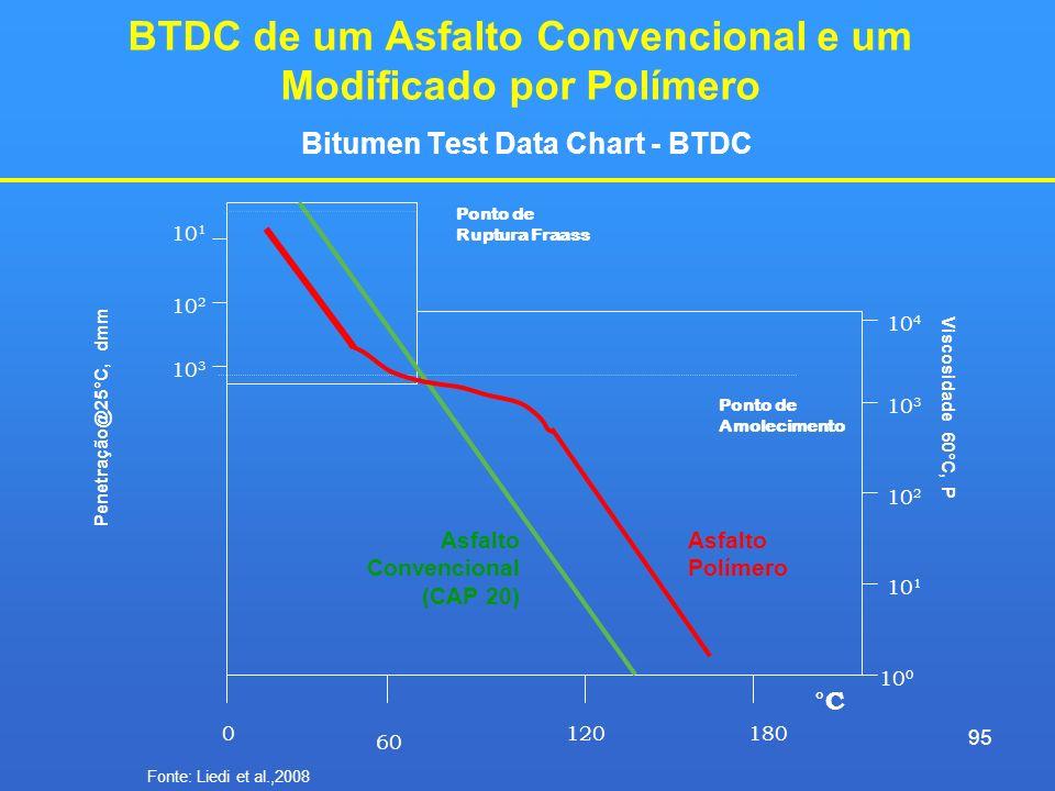 BTDC de um Asfalto Convencional e um Modificado por Polímero Bitumen Test Data Chart - BTDC 0180120 60 °C Ponto de Amolecimento Ponto de Ruptura Fraas