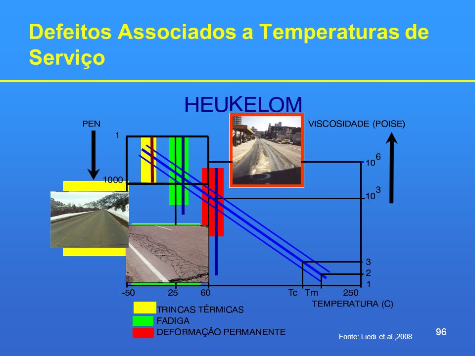 Defeitos Associados a Temperaturas de Serviço 96 Fonte: Liedi et al.,2008